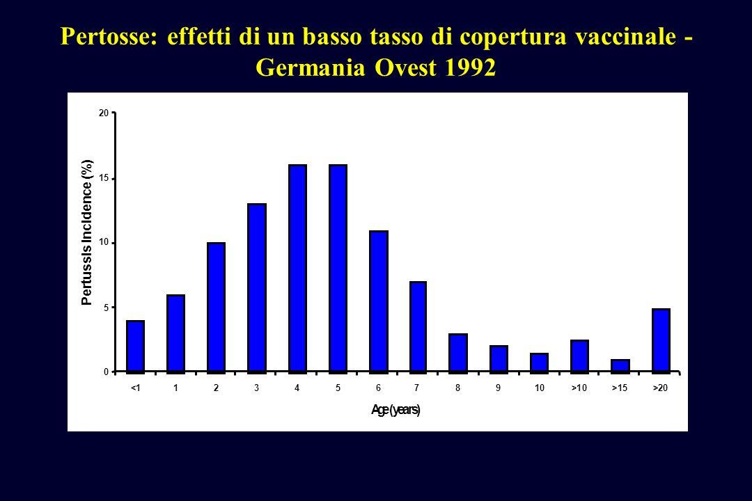 Pertosse: effetti di un basso tasso di copertura vaccinale - Germania Ovest 1992