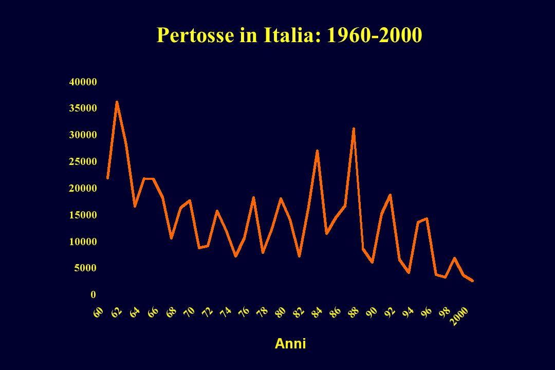 Pertosse in Italia: 1960-2000