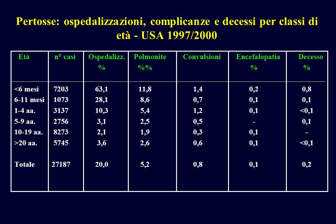 Pertosse: ospedalizzazioni, complicanze e decessi per classi di età - USA 1997/2000 Etàn° casi Ospedalizz. PolmoniteConvulsioniEncefalopatiaDecesso %%