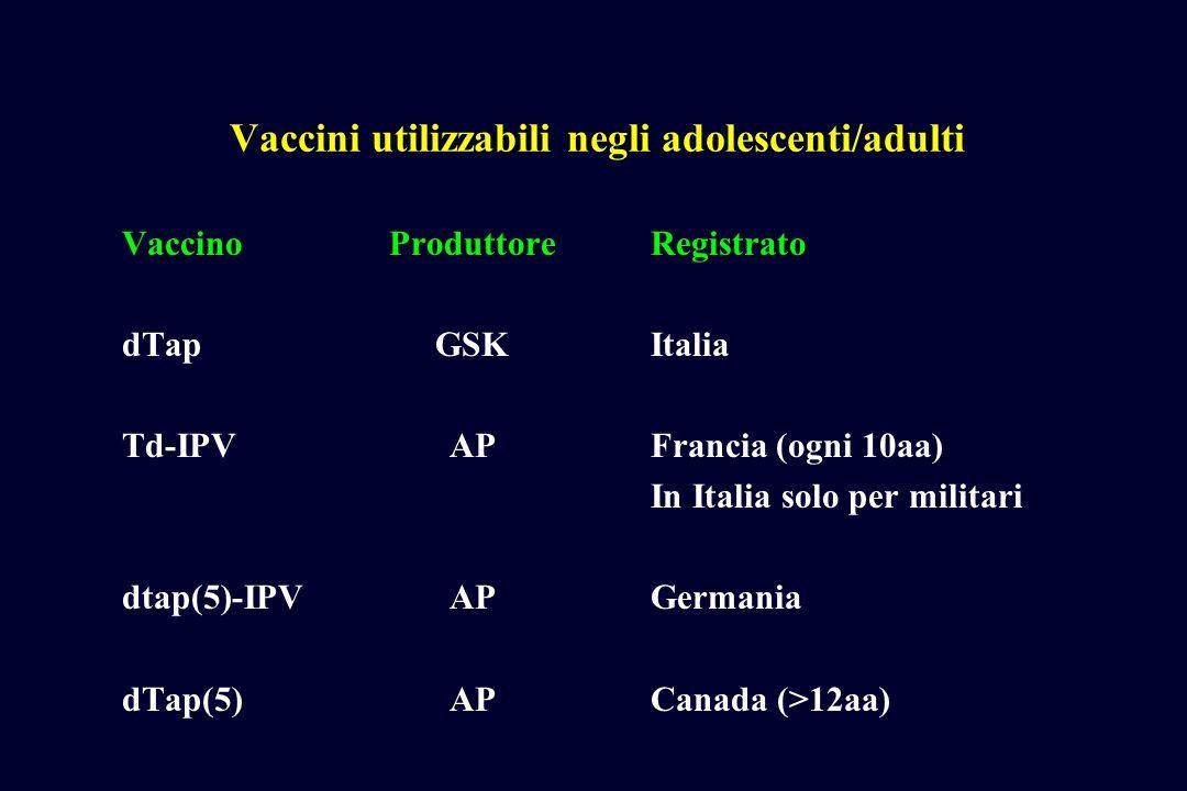 Vaccini utilizzabili negli adolescenti/adulti VaccinoProduttoreRegistrato dTapGSKItalia Td-IPVAPFrancia (ogni 10aa) In Italia solo per militari dtap(5