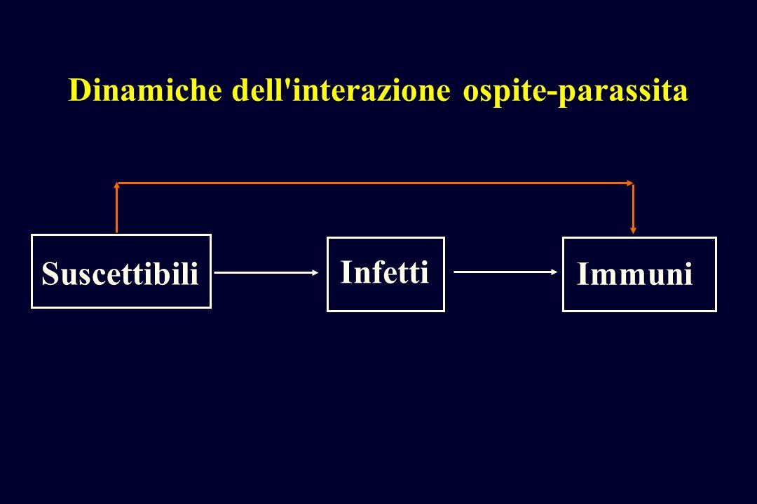 Dinamiche dell interazione ospite-parassita Suscettibili Infetti Immuni
