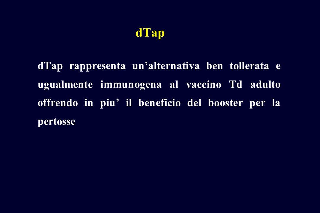 dTap dTap rappresenta unalternativa ben tollerata e ugualmente immunogena al vaccino Td adulto offrendo in piu il beneficio del booster per la pertosse