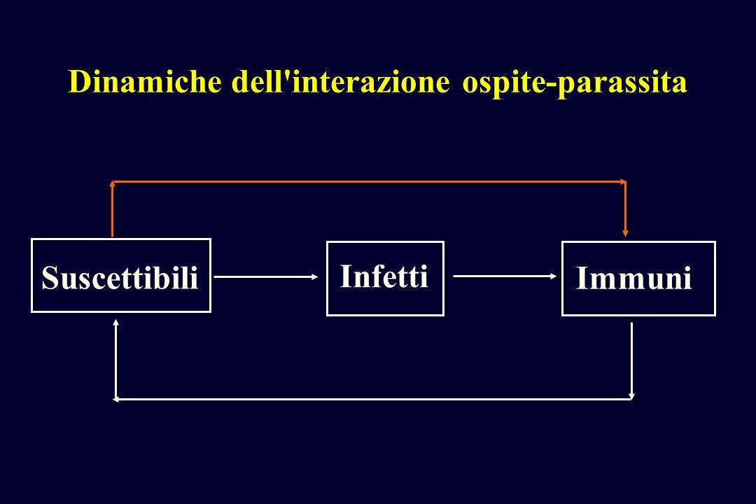 Dinamiche dell'interazione ospite-parassita Suscettibili Infetti Immuni