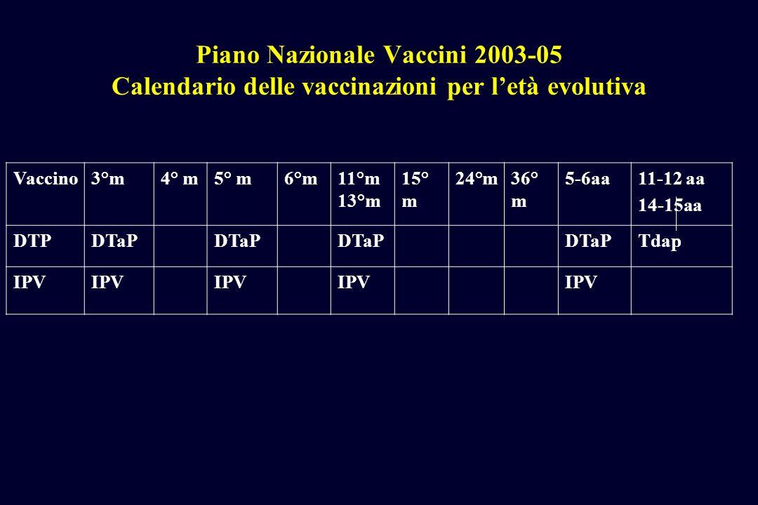 Piano Nazionale Vaccini 2003-05 Calendario delle vaccinazioni per letà evolutiva Vaccino3°m4° m5° m6°m11°m 13°m 15° m 24°m36° m 5-6aa11-12 aa 14-15aa