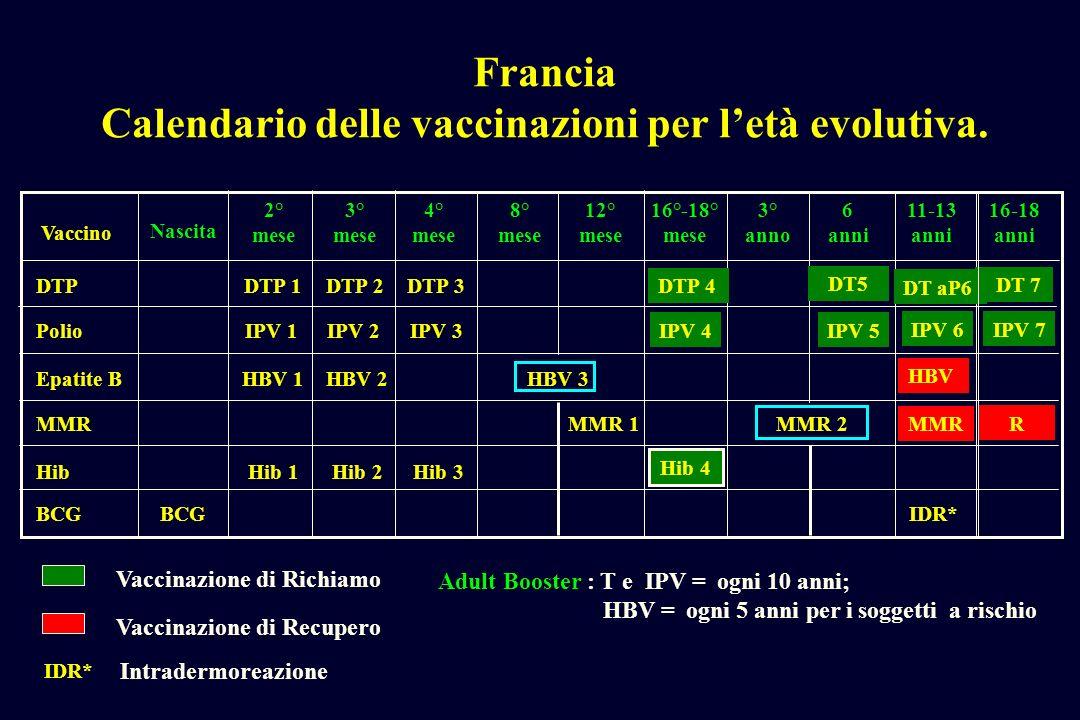 Francia Calendario delle vaccinazioni per letà evolutiva. Vaccino Nascita 2° mese 3° mese 4° mese 12° mese 16°-18° mese 3° anno 6 anni 16-18 anni Hib