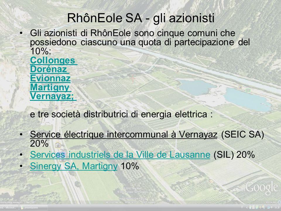 RhônEole SA - gli azionisti Gli azionisti di RhônEole sono cinque comuni che possiedono ciascuno una quota di partecipazione del 10%: Collonges Dorénaz Evionnaz Martigny Vernayaz; e tre società distributrici di energia elettrica : Collonges Dorénaz Evionnaz Martigny Vernayaz; Service électrique intercommunal à Vernayaz (SEIC SA) 20% Services industriels de la Ville de Lausanne (SIL) 20%Services industriels de la Ville de Lausanne Sinergy SA, Martigny 10%Sinergy SA, Martigny