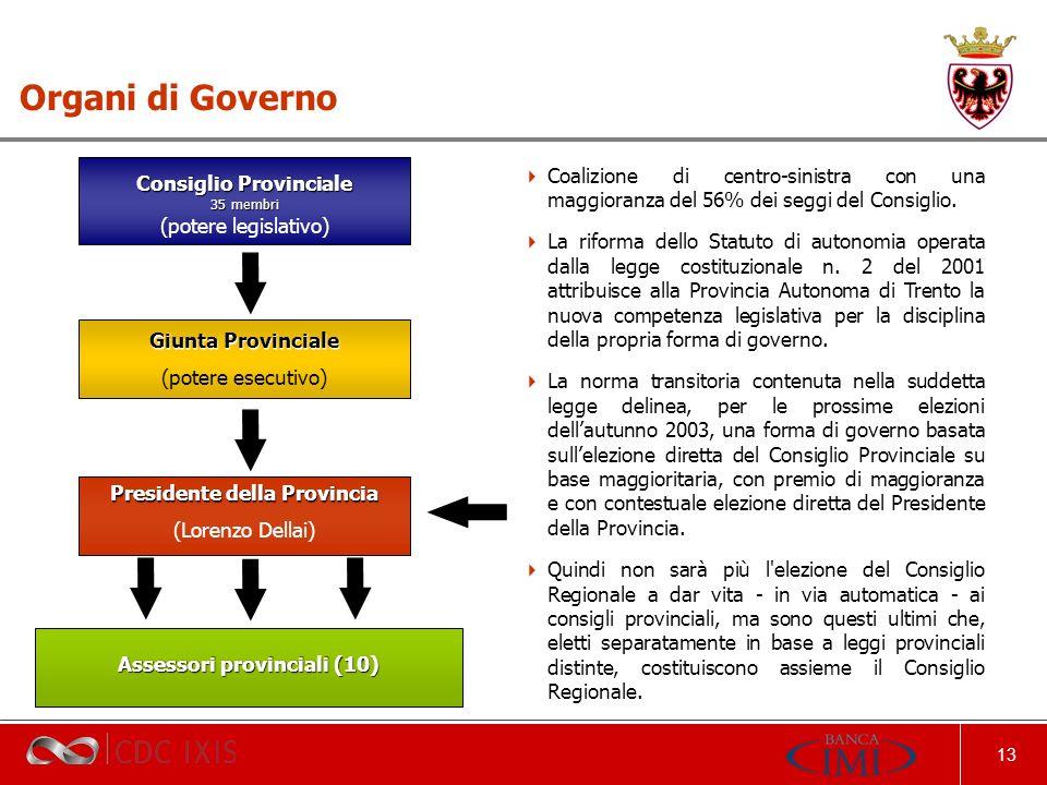 13 Consiglio Provinciale 35 membri (potere legislativo) Organi di Governo Giunta Provinciale (potere esecutivo) Presidente della Provincia (Lorenzo Dellai) Assessori provinciali (10) Coalizione di centro-sinistra con una maggioranza del 56% dei seggi del Consiglio.