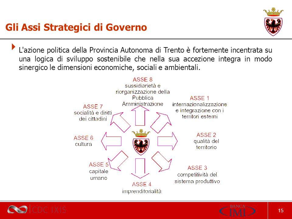 15 Gli Assi Strategici di Governo L azione politica della Provincia Autonoma di Trento è fortemente incentrata su una logica di sviluppo sostenibile che nella sua accezione integra in modo sinergico le dimensioni economiche, sociali e ambientali.