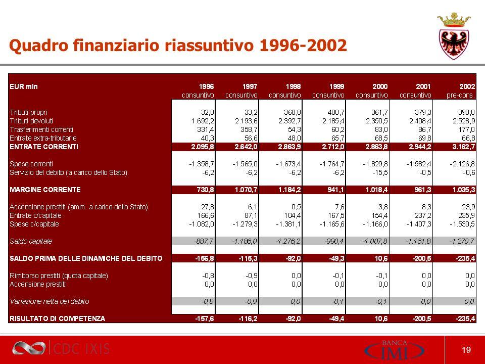 19 Quadro finanziario riassuntivo 1996-2002
