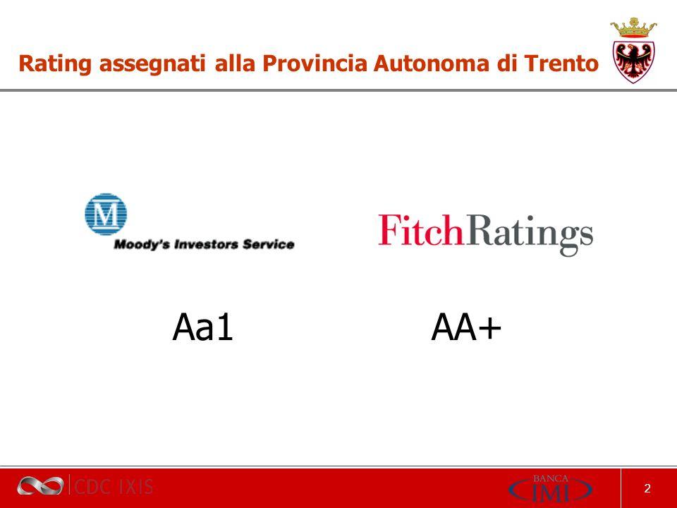 2 Rating assegnati alla Provincia Autonoma di Trento Aa1 AA+