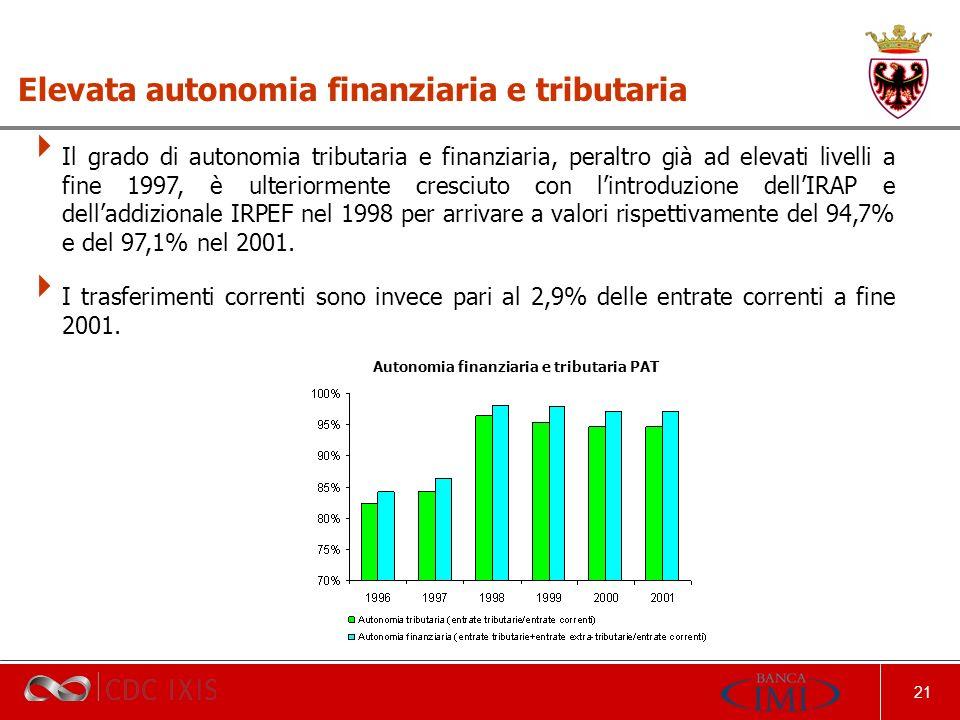 21 Il grado di autonomia tributaria e finanziaria, peraltro già ad elevati livelli a fine 1997, è ulteriormente cresciuto con lintroduzione dellIRAP e delladdizionale IRPEF nel 1998 per arrivare a valori rispettivamente del 94,7% e del 97,1% nel 2001.