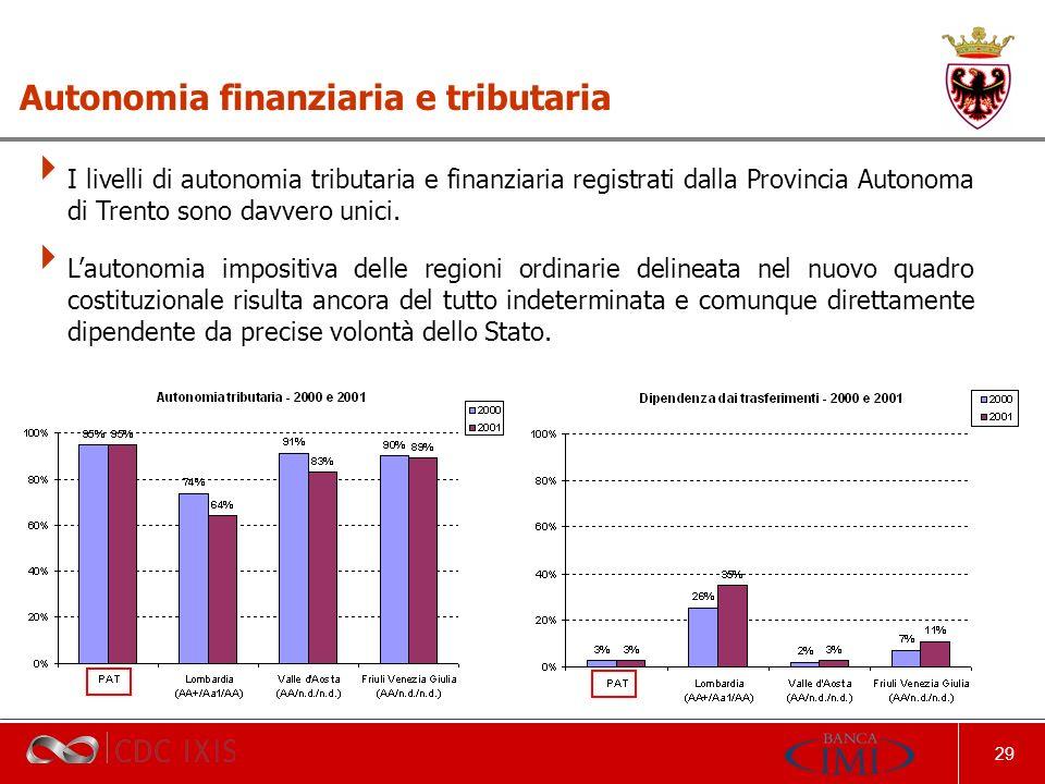 29 Autonomia finanziaria e tributaria I livelli di autonomia tributaria e finanziaria registrati dalla Provincia Autonoma di Trento sono davvero unici.