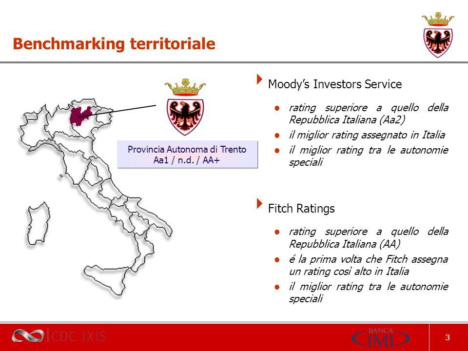3 Benchmarking territoriale Moodys Investors Service rating superiore a quello della Repubblica Italiana (Aa2) il miglior rating assegnato in Italia il miglior rating tra le autonomie speciali Fitch Ratings rating superiore a quello della Repubblica Italiana (AA) é la prima volta che Fitch assegna un rating così alto in Italia il miglior rating tra le autonomie speciali Provincia Autonoma di Trento Aa1 / n.d.