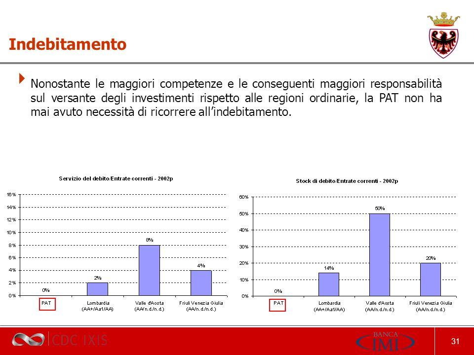 31 Indebitamento Nonostante le maggiori competenze e le conseguenti maggiori responsabilità sul versante degli investimenti rispetto alle regioni ordinarie, la PAT non ha mai avuto necessità di ricorrere allindebitamento.