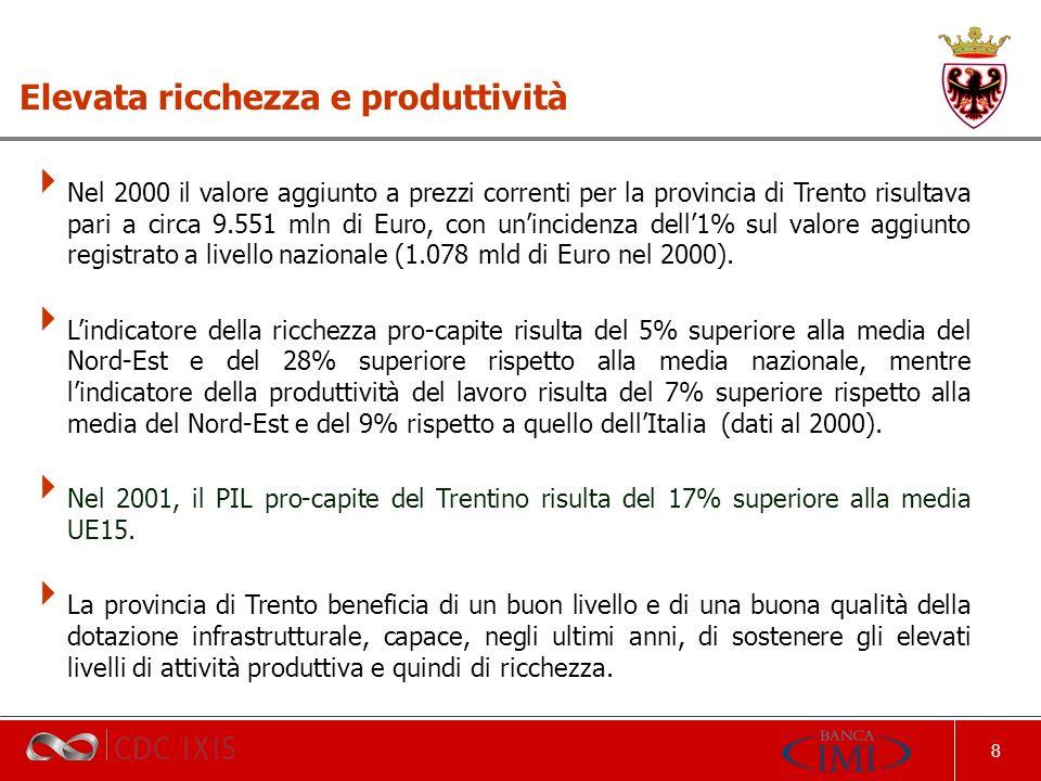 8 Nel 2000 il valore aggiunto a prezzi correnti per la provincia di Trento risultava pari a circa 9.551 mln di Euro, con unincidenza dell1% sul valore aggiunto registrato a livello nazionale (1.078 mld di Euro nel 2000).