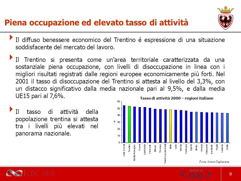 9 Piena occupazione ed elevato tasso di attività Tasso di attività 2000 – regioni italiane Il tasso di attività della popolazione trentina si attesta tra i livelli più elevati nel panorama nazionale.