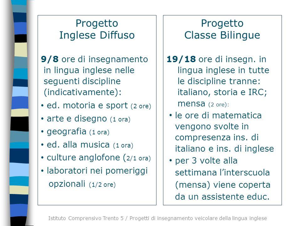 Progetto Inglese Diffuso 9/8 ore di insegnamento in lingua inglese nelle seguenti discipline (indicativamente): ed. motoria e sport (2 ore) arte e dis