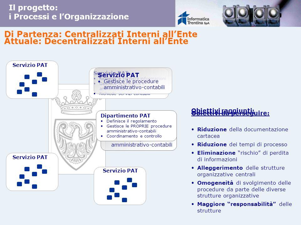 Di Partenza: Centralizzati Interni allEnte Obiettivi da perseguire: Il progetto: i Processi e lOrganizzazione Servizio PAT Richiede e fornisce informa