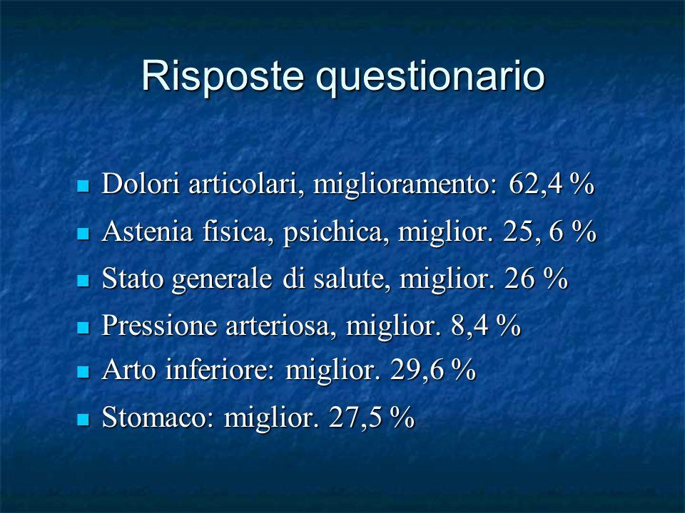 Risposte questionario Dolori articolari, miglioramento: 62,4 % Dolori articolari, miglioramento: 62,4 % Astenia fisica, psichica, miglior.