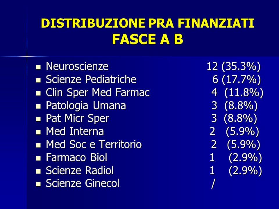 DISTRIBUZIONE PRA FINANZIATI FASCE A B Neuroscienze 12 (35.3%) Neuroscienze 12 (35.3%) Scienze Pediatriche 6 (17.7%) Scienze Pediatriche 6 (17.7%) Cli