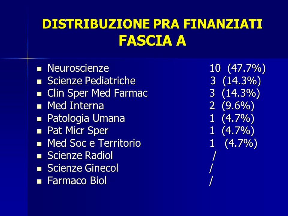 DISTRIBUZIONE PRA FINANZIATI FASCIA A Neuroscienze10 (47.7%) Neuroscienze10 (47.7%) Scienze Pediatriche 3 (14.3%) Scienze Pediatriche 3 (14.3%) Clin Sper Med Farmac3 (14.3%) Clin Sper Med Farmac3 (14.3%) Med Interna2 (9.6%) Med Interna2 (9.6%) Patologia Umana1 (4.7%) Patologia Umana1 (4.7%) Pat Micr Sper1 (4.7%) Pat Micr Sper1 (4.7%) Med Soc e Territorio1 (4.7%) Med Soc e Territorio1 (4.7%) Scienze Radiol / Scienze Radiol / Scienze Ginecol/ Scienze Ginecol/ Farmaco Biol/ Farmaco Biol/