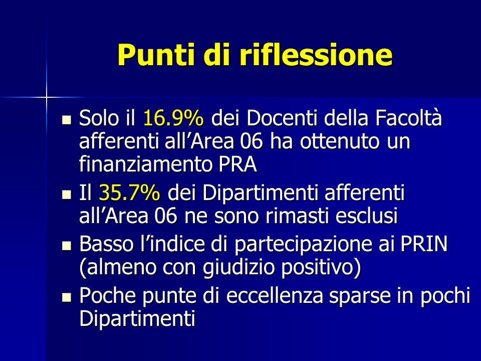 Punti di riflessione Solo il 16.9% dei Docenti della Facoltà afferenti allArea 06 ha ottenuto un finanziamento PRA Solo il 16.9% dei Docenti della Fac