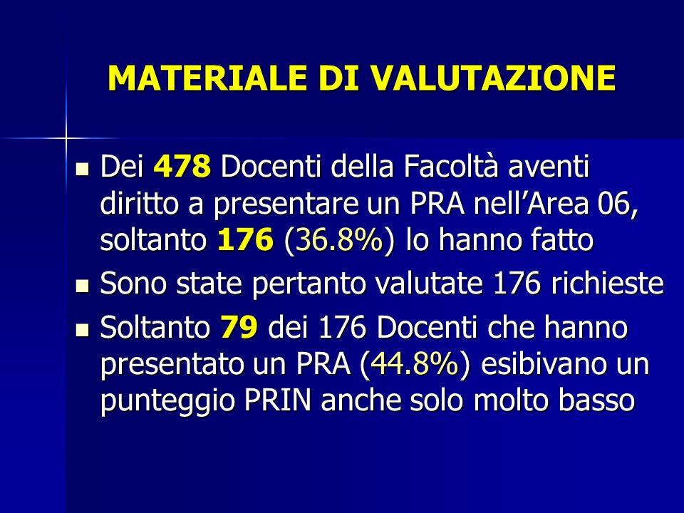 MATERIALE DI VALUTAZIONE Dei 478 Docenti della Facoltà aventi diritto a presentare un PRA nellArea 06, soltanto 176 (36.8%) lo hanno fatto Dei 478 Doc