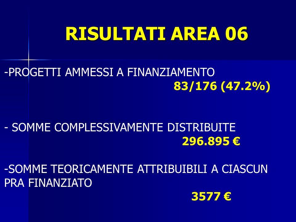 RISULTATI AREA 06 -PROGETTI AMMESSI A FINANZIAMENTO 83/176 (47.2%) - SOMME COMPLESSIVAMENTE DISTRIBUITE 296.895 -SOMME TEORICAMENTE ATTRIBUIBILI A CIASCUN PRA FINANZIATO 3577