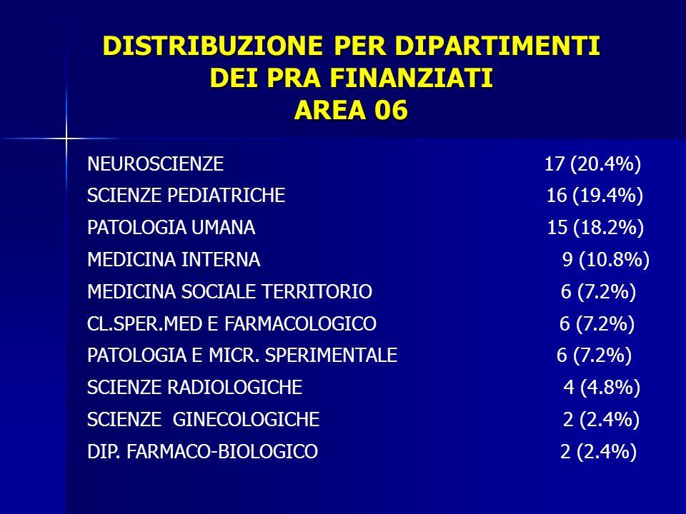 DISTRIBUZIONE PER DIPARTIMENTI DEI PRA FINANZIATI AREA 06 NEUROSCIENZE 17 (20.4%) SCIENZE PEDIATRICHE 16 (19.4%) PATOLOGIA UMANA 15 (18.2%) MEDICINA INTERNA 9 (10.8%) MEDICINA SOCIALE TERRITORIO 6 (7.2%) CL.SPER.MED E FARMACOLOGICO 6 (7.2%) PATOLOGIA E MICR.