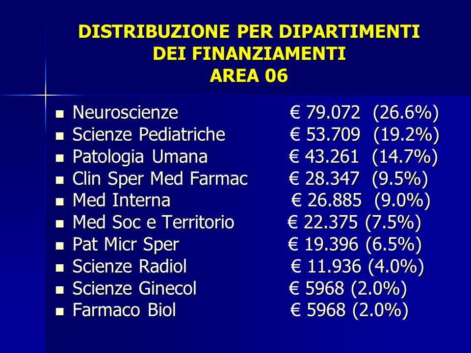 DISTRIBUZIONE PER DIPARTIMENTI DEI FINANZIAMENTI AREA 06 Neuroscienze 79.072 (26.6%) Neuroscienze 79.072 (26.6%) Scienze Pediatriche 53.709 (19.2%) Sc