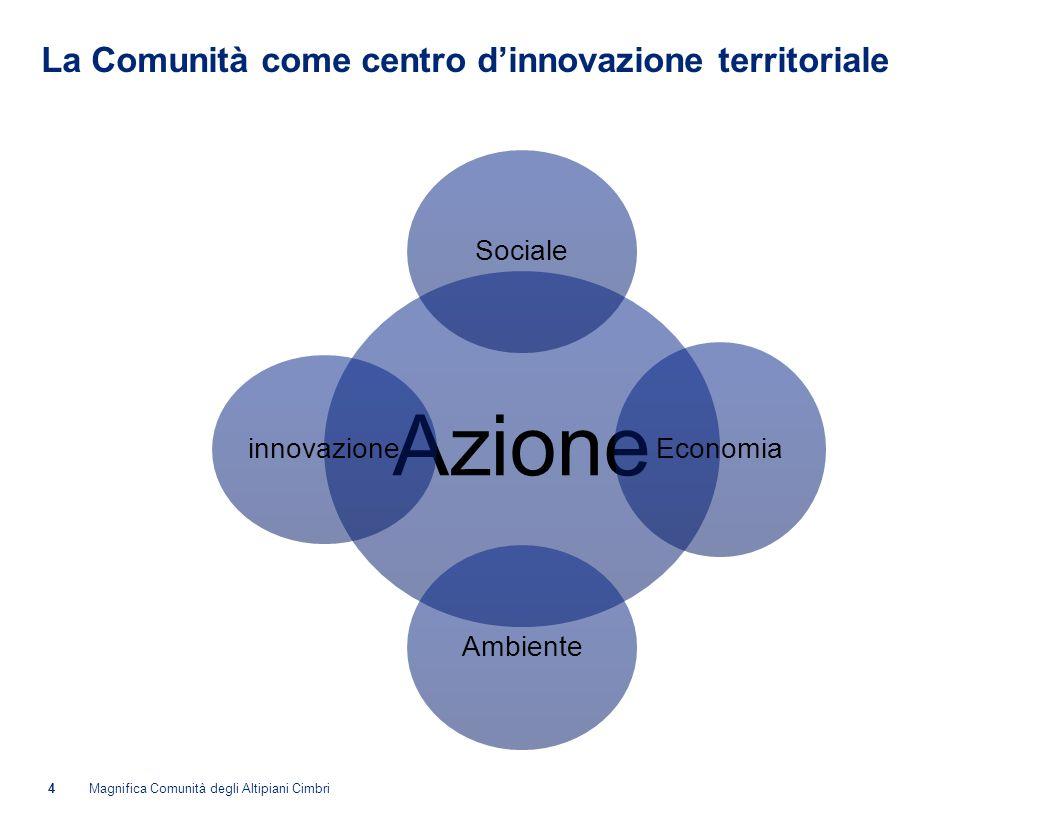 La Comunità come centro dinnovazione territoriale Azione Sociale Economia Ambiente innovazione 4Magnifica Comunità degli Altipiani Cimbri