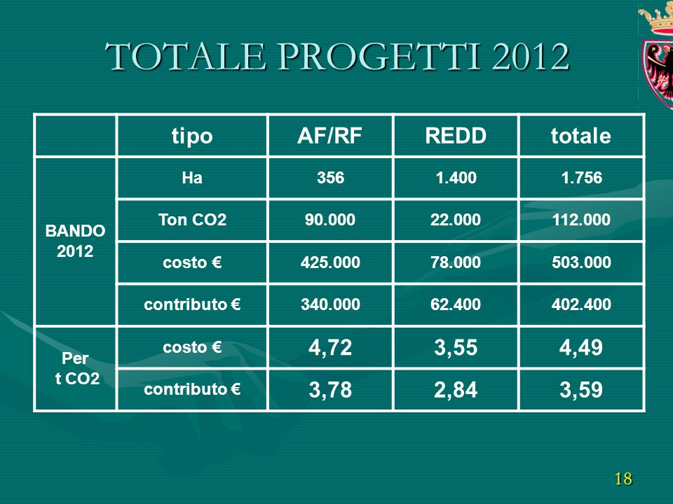 18 tipoAF/RFREDDtotale BANDO 2012 Ha3561.4001.756 Ton CO290.00022.000112.000 costo 425.00078.000503.000 contributo 340.00062.400402.400 Per t CO2 costo 4,723,554,49 contributo 3,782,843,59 TOTALE PROGETTI 2012