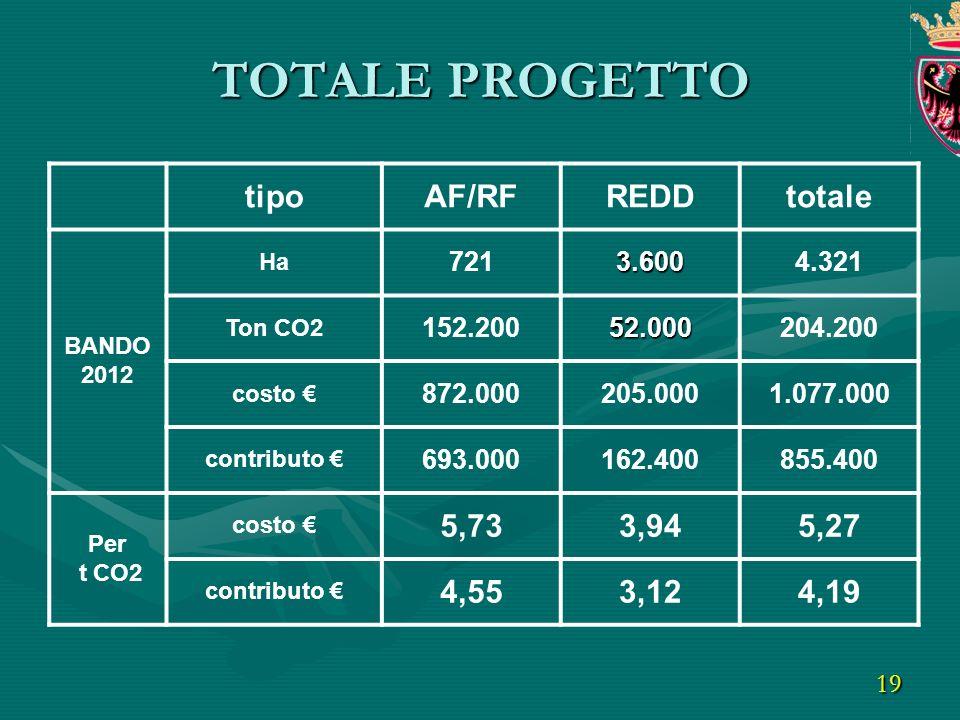 19 tipoAF/RFREDDtotale BANDO 2012 Ha 7213.6004.321 Ton CO2 152.20052.000204.200 costo 872.000205.0001.077.000 contributo 693.000162.400855.400 Per t CO2 costo 5,733,945,27 contributo 4,553,124,19 TOTALE PROGETTO