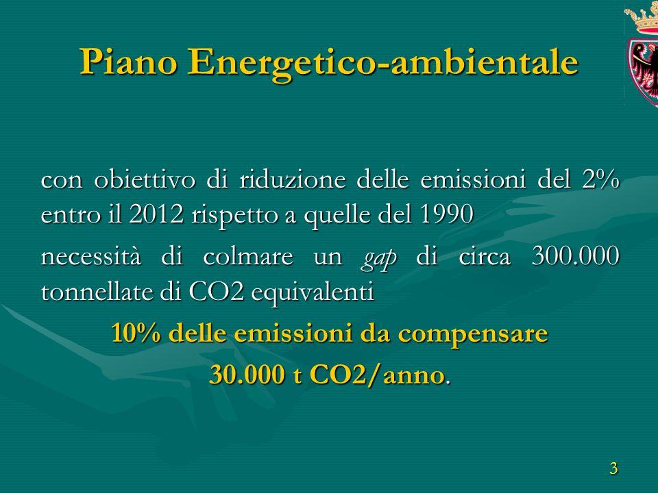 3 con obiettivo di riduzione delle emissioni del 2% entro il 2012 rispetto a quelle del 1990 necessità di colmare un gap di circa 300.000 tonnellate di CO2 equivalenti 10% delle emissioni da compensare 30.000 t CO2/anno.