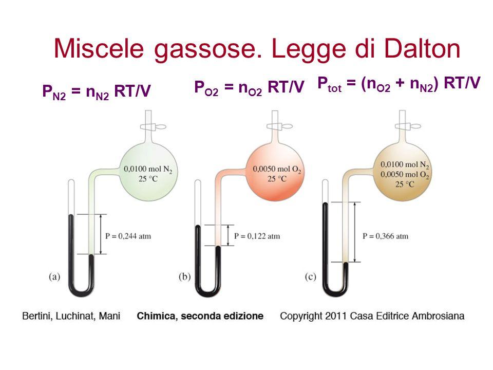 Miscele gassose. Legge di Dalton P N2 = n N2 RT/V P O2 = n O2 RT/V P tot = (n O2 + n N2 ) RT/V