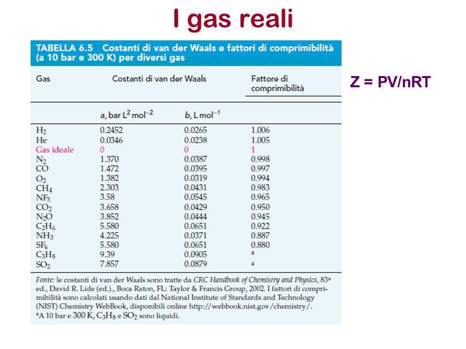 I gas reali Z = PV/nRT