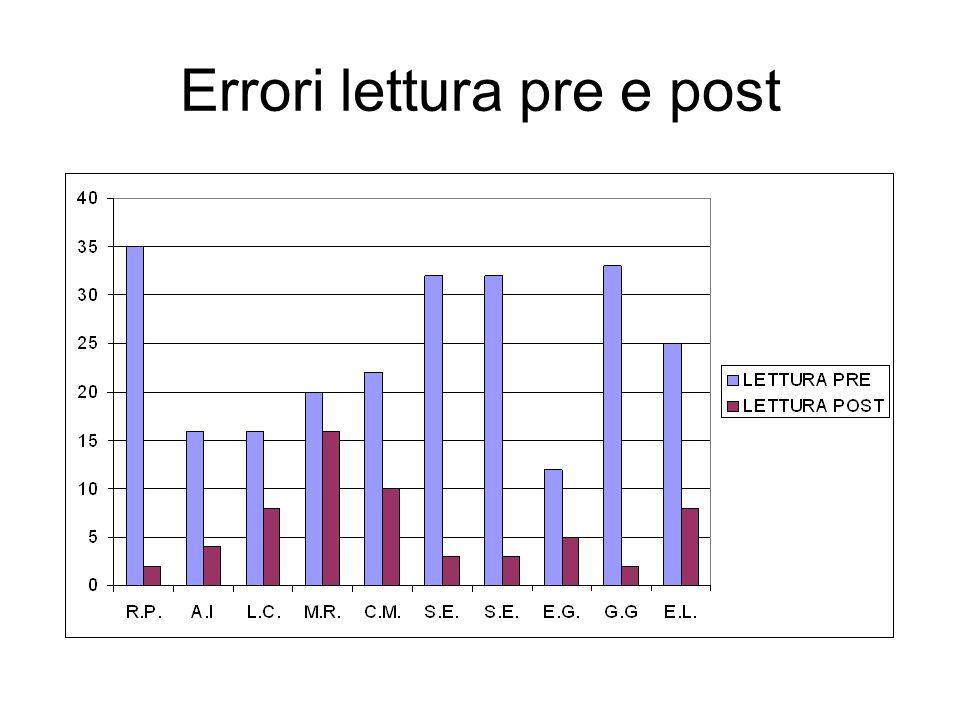 Errori lettura pre e post