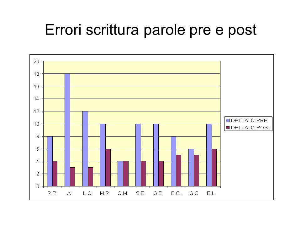 Errori scrittura parole pre e post