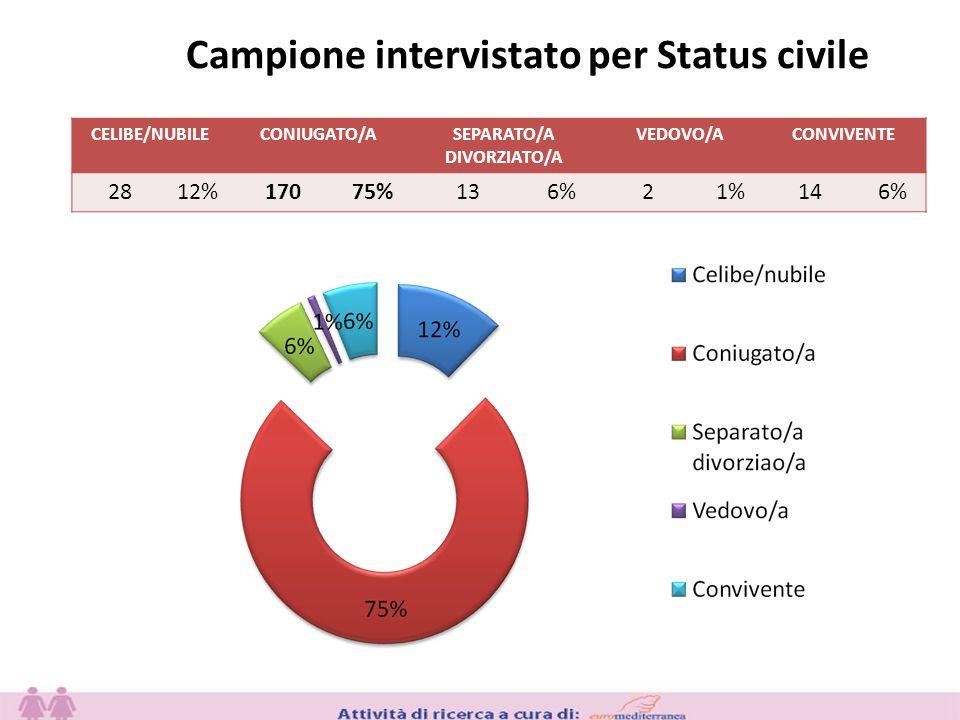 Campione intervistato per Status civile CELIBE/NUBILECONIUGATO/ASEPARATO/A DIVORZIATO/A VEDOVO/ACONVIVENTE 2812%17075%136%21%146%