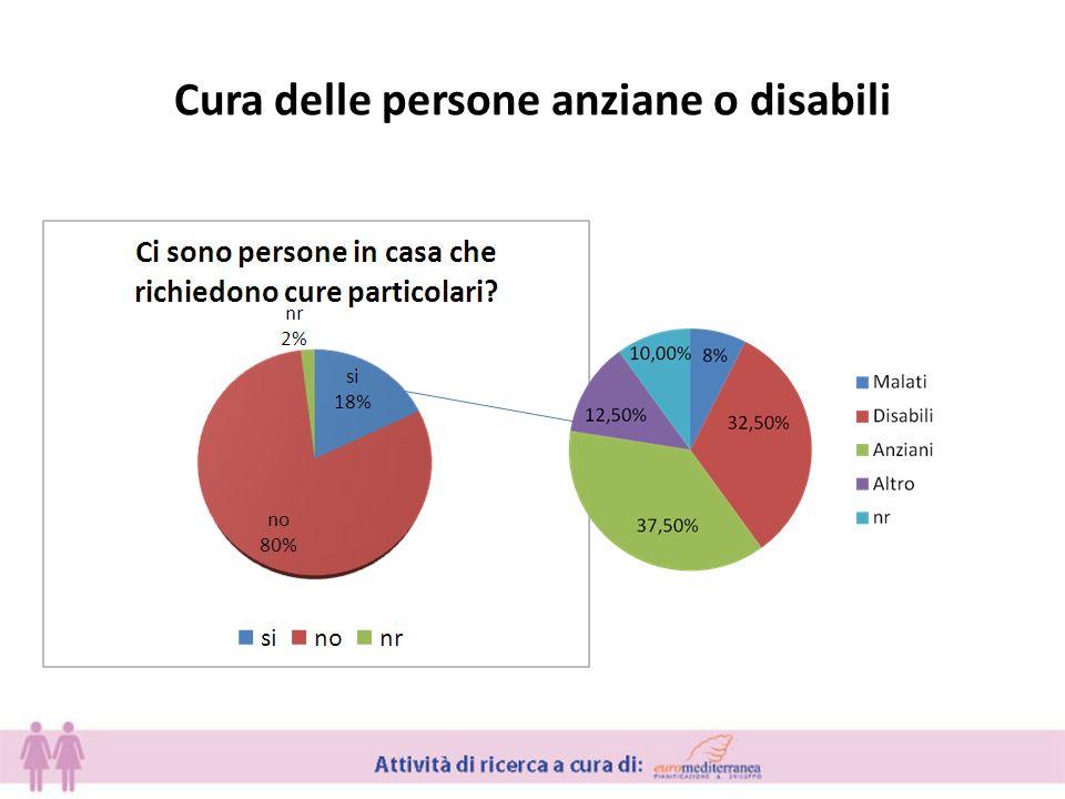 Cura delle persone anziane o disabili