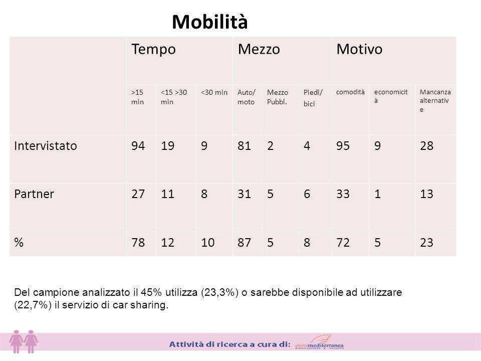 Mobilità TempoMezzoMotivo >15 min 30 min <30 minAuto/ moto Mezzo Pubbl.