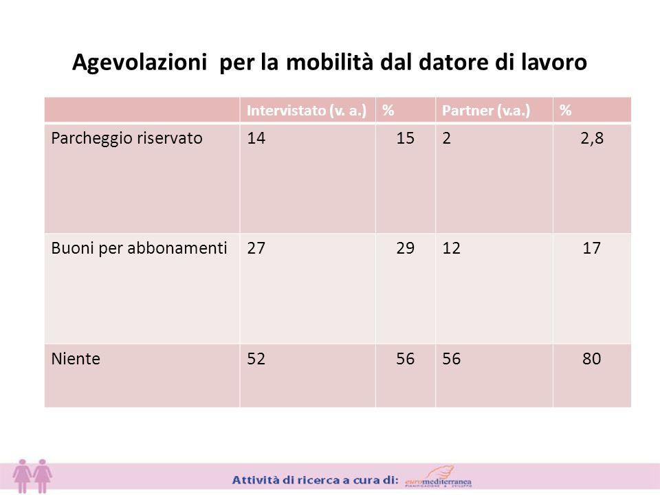 Agevolazioni per la mobilità dal datore di lavoro Intervistato (v.
