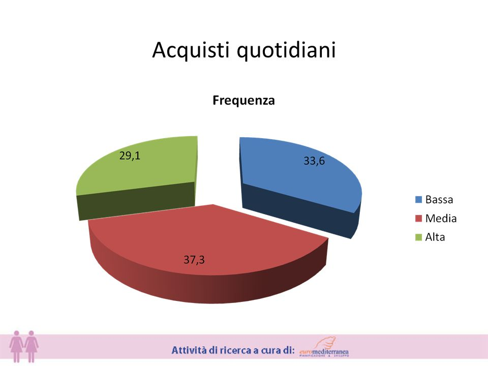 Acquisti quotidiani