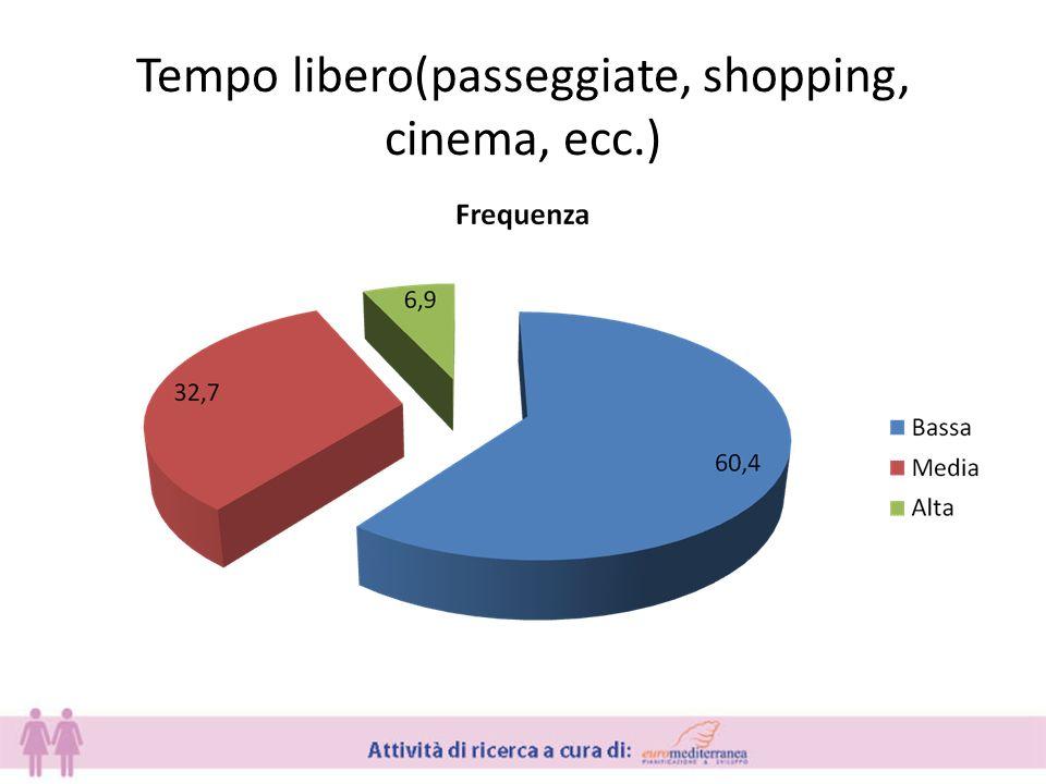 Tempo libero(passeggiate, shopping, cinema, ecc.)