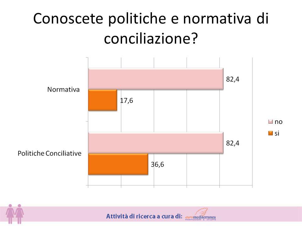 Conoscete politiche e normativa di conciliazione?