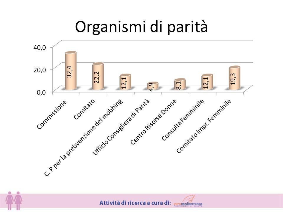 Organismi di parità