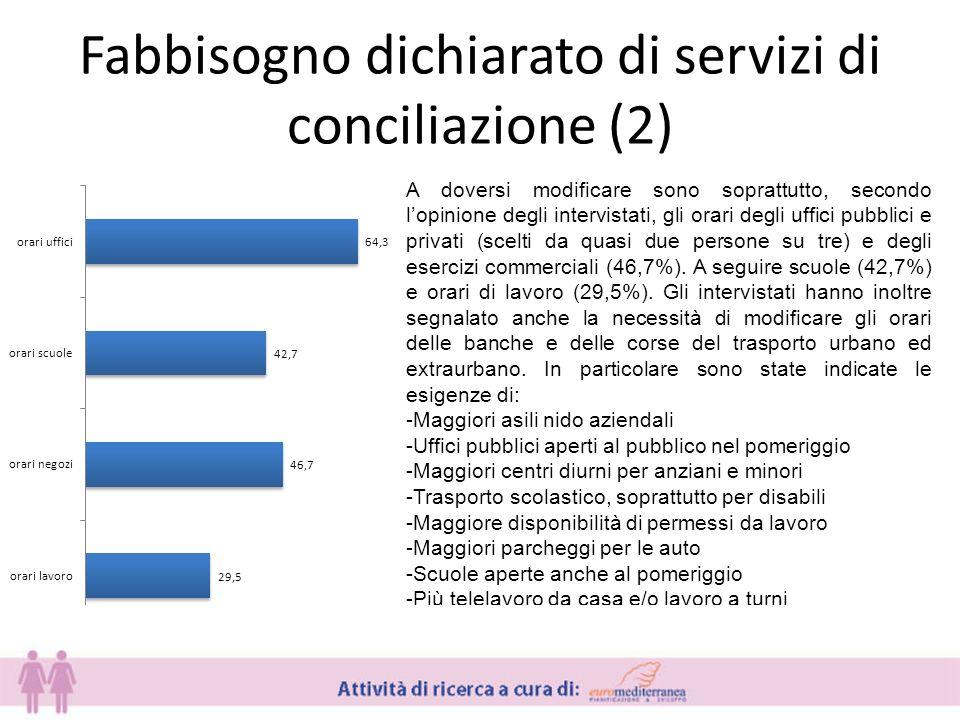 Fabbisogno dichiarato di servizi di conciliazione (2) A doversi modificare sono soprattutto, secondo lopinione degli intervistati, gli orari degli uffici pubblici e privati (scelti da quasi due persone su tre) e degli esercizi commerciali (46,7%).