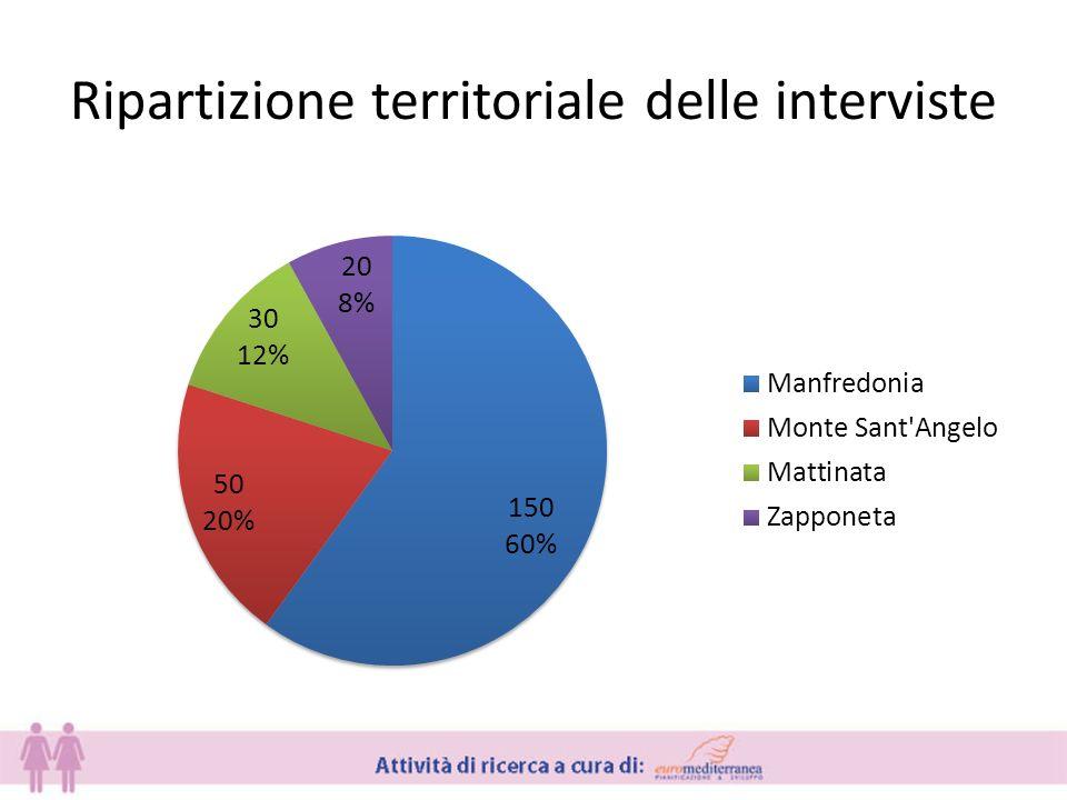 Ripartizione territoriale delle interviste