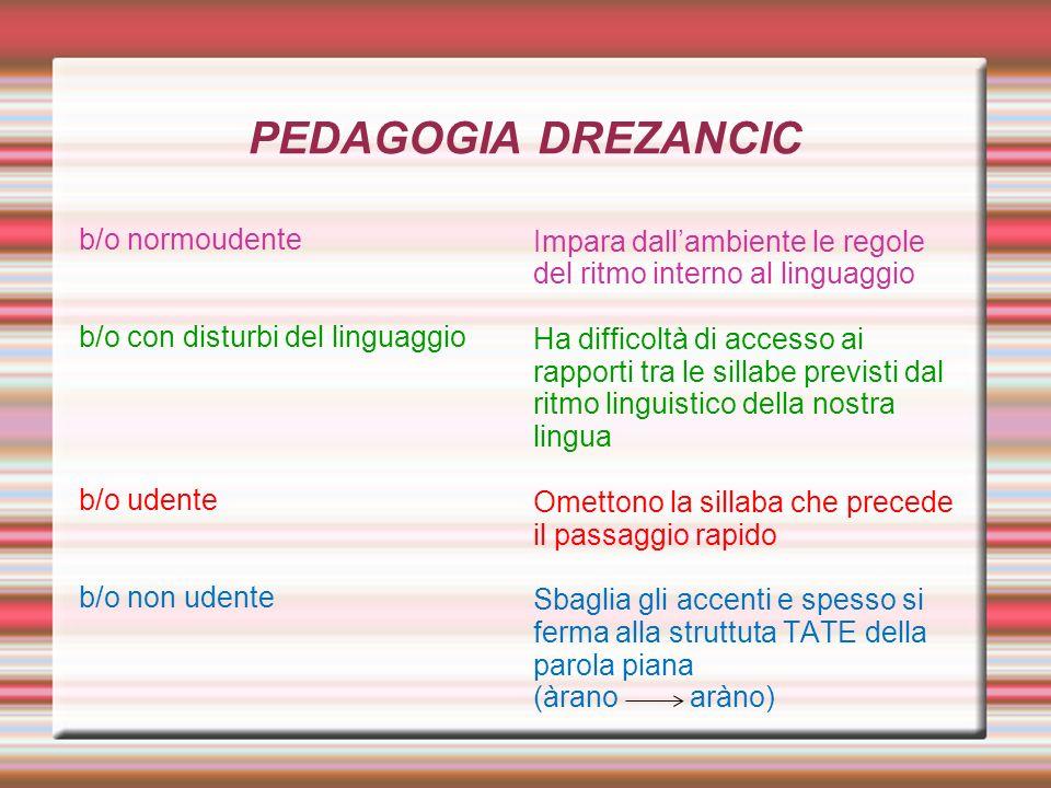 PEDAGOGIA DREZANCIC b/o normoudente b/o con disturbi del linguaggio b/o udente b/o non udente Impara dallambiente le regole del ritmo interno al lingu
