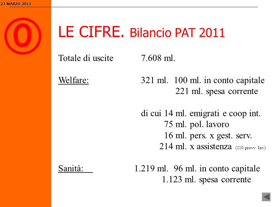 0 LE CIFRE. Bilancio PAT 2011 23 MARZO 2013 23 MARZO 2013 Totale di uscite 7.608 ml.